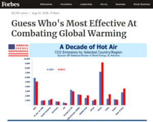 forbes - us leads climate clean up co2 reductions